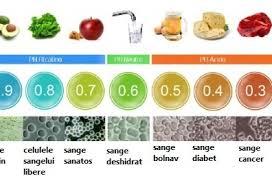 Alimente alcaline tabel