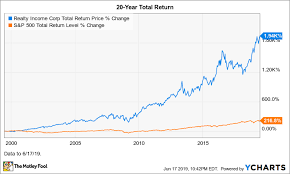 Where Will Top Reit Realty Income Be In 10 Years The