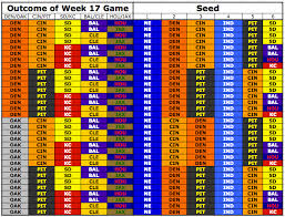 Nfl Coaches Play Chart 2014 Nfl Playoff Picture Breaking Down What Must Happen In