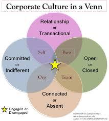 Venn Diagram Purpose Corporate Culture In A Venn Diagram Dan Pontefract