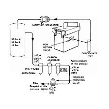 compressed air engine starting procedure of a marine engine control air from reducer and de humidifier