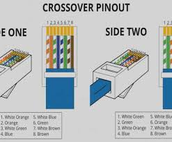 rj45 wiring diagram crossover straight and brilliant rj45 wiring rj45 wiring diagram crossover straight and brilliant rj45 b wiring collection rj45 t568b wiring diagram