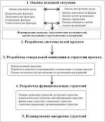 Курсовая работа на тему quot Разработка целей и стратегии  Рисунок 8 Этапы разработки стратегии проекта