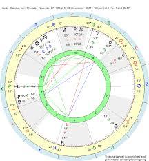 Birth Chart Lorde Scorpio Zodiac Sign Astrology