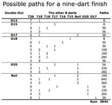 Nine Dart Finish Wikipedia