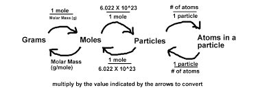 Mole Conversions And Calculation Ssc Chemistry