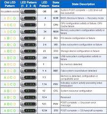 Dell Optiplex Comparison Chart 54 Thorough Dell Diagnostic Beep Code Troubleshooting Chart
