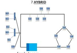 what is hybrid network topology and how to work its? fewdude com hybrid topology wikipedia at Hybrid Network Diagram