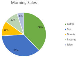 Percentage In Excel Chart Change The Format Of Data Labels In A Chart Office Support