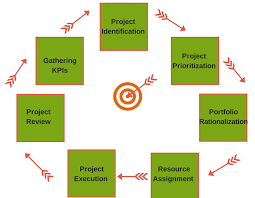 What Is Project Portfolio Management Ppm Workzone