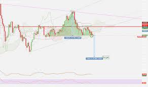 Page 11 Btc Eur Bitcoin Euro Price Chart Tradingview
