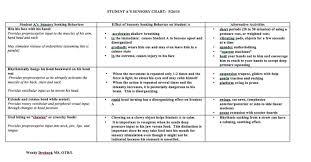 Sensory Processing Chart Sensory Chart