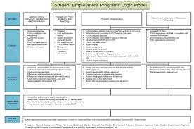 follow up study to the evaluation of the post secondary follow up study to the evaluation of the post secondary recruitment program and other recruitment methods into the public service phase iii ca