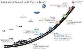 Ev Range Chart The Fuse Key Charts Highlighting Significant Growth In