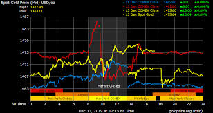 Gold Chart Live Forex Gold Price