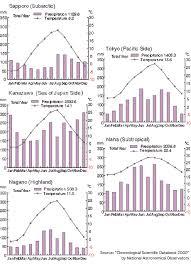 Japan Climate Chart Japan Omnibus General Climate Statistics