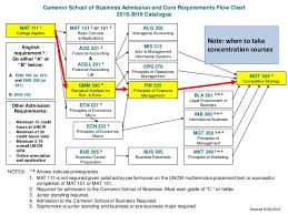 Cameron School Of Business Flow Chart Advising Part 3