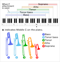 Bass Trombone Mouthpiece Chart The Origins Of The Trombone Other Similar Instruments