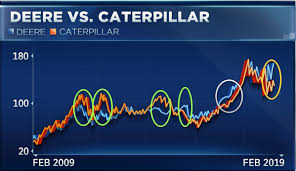 Deere Stock Chart Deere Is Crushing Caterpillar But Experts Say That Could Change