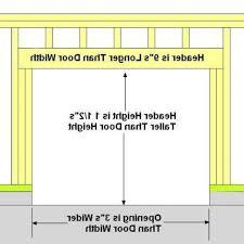 Cool Metal Door Rough Opening Sizes Ideas - Best image home interior ...