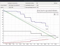 Release Burn Up Chart In Jira What Are The Best Alternatives To The Standard Burndown