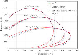 Effect Of Capillary Pressure On Bubblepoint And Dewpoint