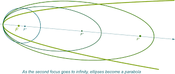 parabola as a limit of ellipses