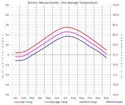 Average Temperatures In Boston Massachusetts Usa Temperature