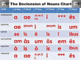 Latin 3rd Conjugation Chart The Present Tense Of Latin Verbs Ppt Video Online Download
