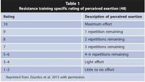 Borg Scale Of Perceived Exertion Or Rate Of Perceived