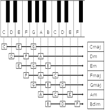 Keyboard Family Chords Chart Pin By New Ideas On Piano Chords In 2019 Piano Music