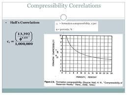compressibility. compressibility correlations