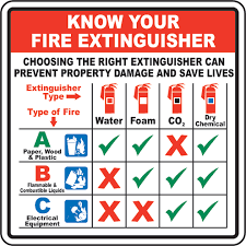 Franks Tips Safety Fire Extinguishers City Mill Oahus