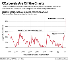 Co2 Historical Chart Historic Co2 Levels Fever Chart 529px The Climate Center