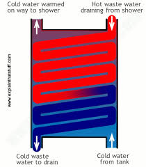 how do heat exchangers work explain that stuff diagram showing how a shower heat exchanger heat recoverer works