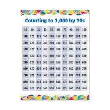 1 1000 Chart Counting To 1000 By 10s Chart