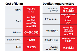 Metro Cities Cost Of Living Cost Of Living In New Metros
