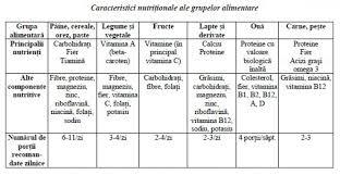 Tabelul alimentelor