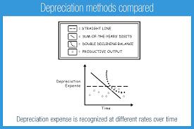Different Depreciation Methods Depreciation Methods Compared Accounting Play
