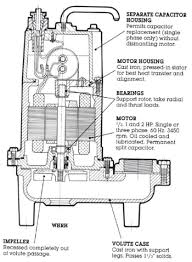 well septic systems diagnostics monticello well pump services failure to do so can cause shock burns or death we always recommend that you call a technician from monticello pump services