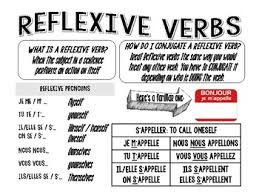 Reflexive Verb Infographic Note Chart