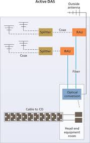 fiber optic cable for network wiring using single mode fiber designing and installing fiber optic cabling to support distributed antenna systems