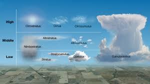 Whats That Cloud Social Media Blog Bureau Of Meteorology