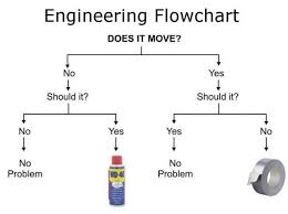 Civil Engineering Charts Engineering Flow Chart Humor Engineers Solution