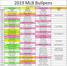 Mlb Race Chart 2019 Fantasy Baseball Closer Depth Chart Bullpen Updates