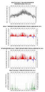 Seattle Temperature Chart Seattle Wa Climatestations Com
