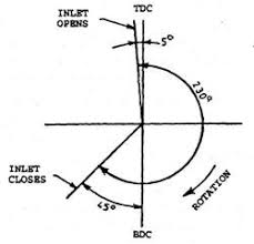 arrangement of valves automobile exhaust valve timing diagram