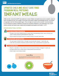 Cacfp Meal Pattern Inspiration Resources For Planning Meals Wisconsin Food Programs