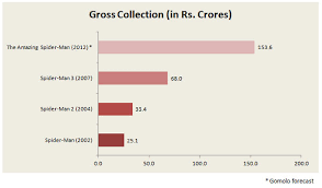 Box Office India Full Chart The Amazing Spider Man All Set To Enter Rs 100 Crores Club