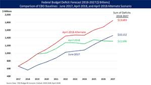 Deficit Spending Chart By President United States Federal Budget Wikipedia